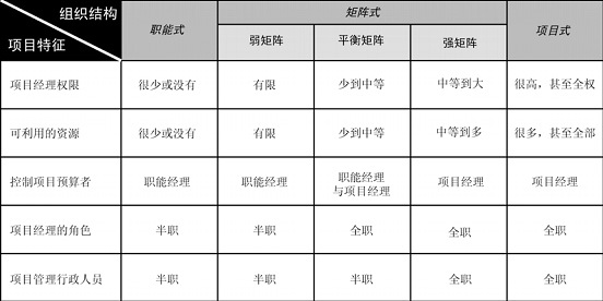 项目管理组织结构矩阵