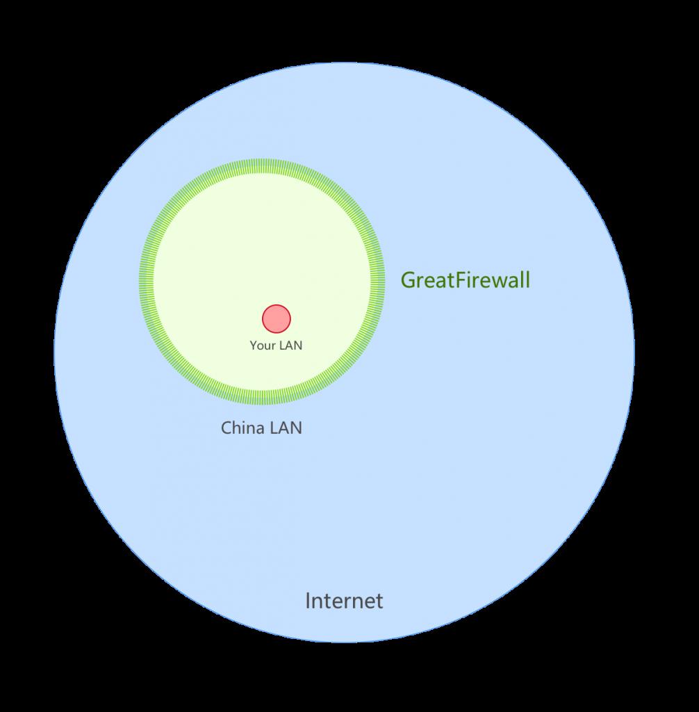 你的网和互联网